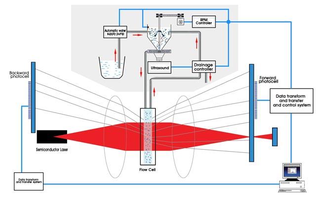 Схема работы лазерного