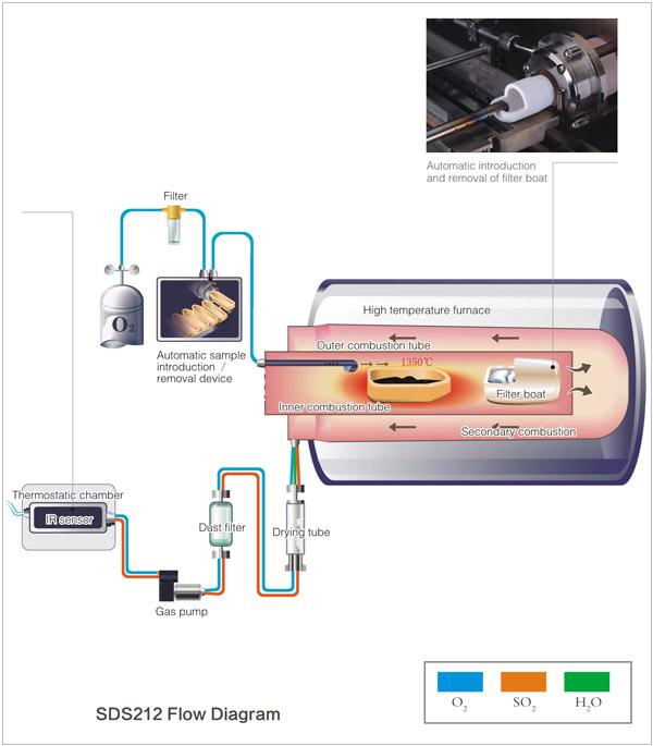 Схема работы анализатора серы